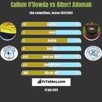 Callum O'Dowda vs Albert Adomah h2h player stats