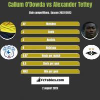 Callum O'Dowda vs Alexander Tettey h2h player stats