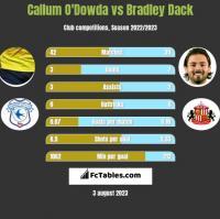 Callum O'Dowda vs Bradley Dack h2h player stats