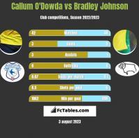 Callum O'Dowda vs Bradley Johnson h2h player stats