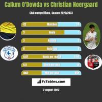 Callum O'Dowda vs Christian Noergaard h2h player stats