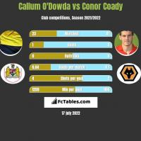 Callum O'Dowda vs Conor Coady h2h player stats