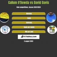 Callum O'Dowda vs David Davis h2h player stats