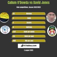 Callum O'Dowda vs David Jones h2h player stats