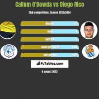 Callum O'Dowda vs Diego Rico h2h player stats