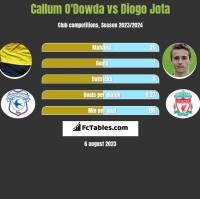 Callum O'Dowda vs Diogo Jota h2h player stats