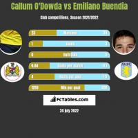 Callum O'Dowda vs Emiliano Buendia h2h player stats