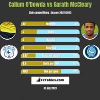 Callum O'Dowda vs Garath McCleary h2h player stats