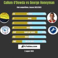 Callum O'Dowda vs George Honeyman h2h player stats