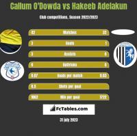 Callum O'Dowda vs Hakeeb Adelakun h2h player stats