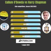 Callum O'Dowda vs Harry Chapman h2h player stats