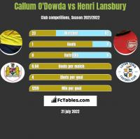 Callum O'Dowda vs Henri Lansbury h2h player stats