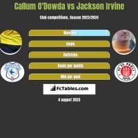 Callum O'Dowda vs Jackson Irvine h2h player stats