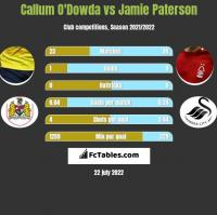 Callum O'Dowda vs Jamie Paterson h2h player stats