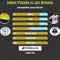 Callum O'Dowda vs Jazz Richards h2h player stats