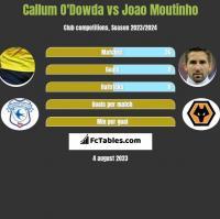 Callum O'Dowda vs Joao Moutinho h2h player stats