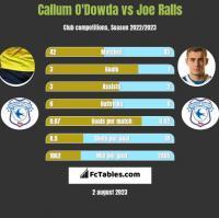 Callum O'Dowda vs Joe Ralls h2h player stats