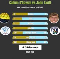 Callum O'Dowda vs John Swift h2h player stats