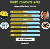 Callum O'Dowda vs Johny h2h player stats