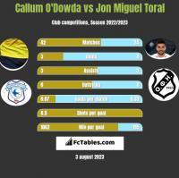 Callum O'Dowda vs Jon Miguel Toral h2h player stats