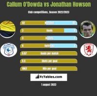 Callum O'Dowda vs Jonathan Howson h2h player stats