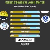 Callum O'Dowda vs Joseff Morrell h2h player stats