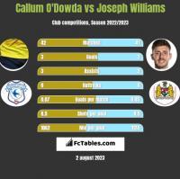 Callum O'Dowda vs Joseph Williams h2h player stats