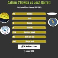 Callum O'Dowda vs Josh Barrett h2h player stats