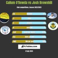 Callum O'Dowda vs Josh Brownhill h2h player stats