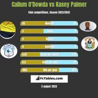 Callum O'Dowda vs Kasey Palmer h2h player stats