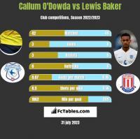 Callum O'Dowda vs Lewis Baker h2h player stats