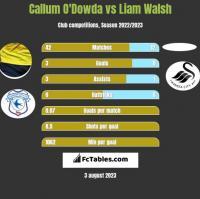 Callum O'Dowda vs Liam Walsh h2h player stats