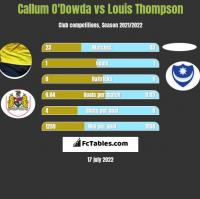 Callum O'Dowda vs Louis Thompson h2h player stats
