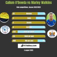 Callum O'Dowda vs Marley Watkins h2h player stats
