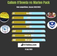 Callum O'Dowda vs Marlon Pack h2h player stats