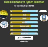 Callum O'Dowda vs Tyreeq Bakinson h2h player stats