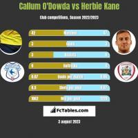 Callum O'Dowda vs Herbie Kane h2h player stats