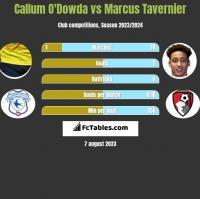 Callum O'Dowda vs Marcus Tavernier h2h player stats