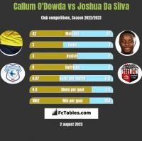 Callum O'Dowda vs Joshua Da Silva h2h player stats
