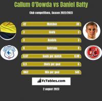 Callum O'Dowda vs Daniel Batty h2h player stats
