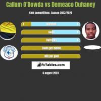 Callum O'Dowda vs Demeaco Duhaney h2h player stats