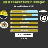 Callum O'Dowda vs Steven Sessegnon h2h player stats