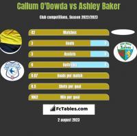 Callum O'Dowda vs Ashley Baker h2h player stats