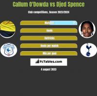 Callum O'Dowda vs Djed Spence h2h player stats
