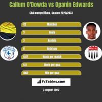 Callum O'Dowda vs Opanin Edwards h2h player stats