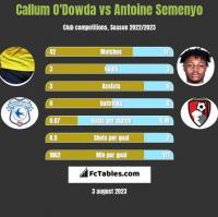 Callum O'Dowda vs Antoine Semenyo h2h player stats