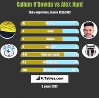 Callum O'Dowda vs Alex Hunt h2h player stats