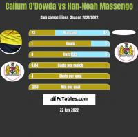 Callum O'Dowda vs Han-Noah Massengo h2h player stats
