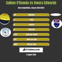 Callum O'Dowda vs Owura Edwards h2h player stats