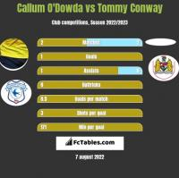 Callum O'Dowda vs Tommy Conway h2h player stats